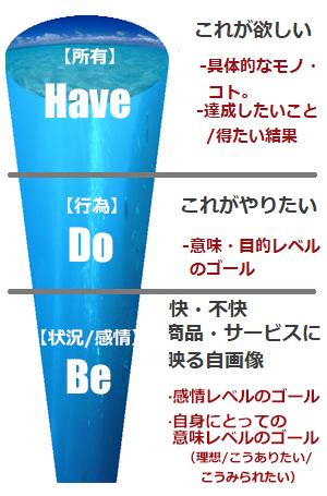 ニーズの3段階構造