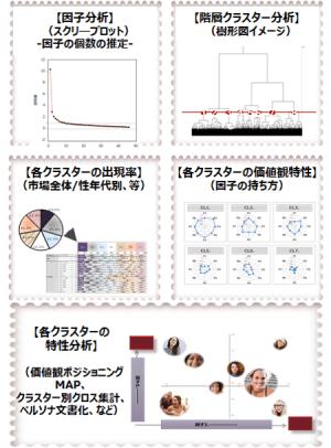 クラスターの特性分析